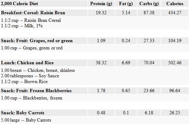 Massiv 2k – Muskelaufbau (2000 kcal Ernährungsplan)